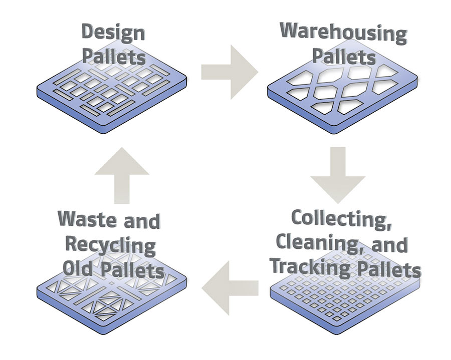 PallCon pallet service full cycle